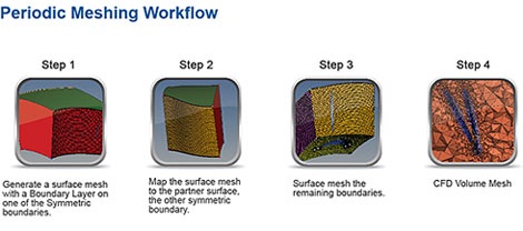 Periodic Meshing Workflow